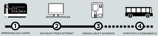 Jak kupić bilet warszawskiej karty miejskiej?